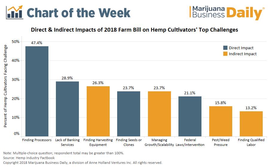 Marijuana Business Daily Direct and Indirect Impact of 2018 Farm Bill