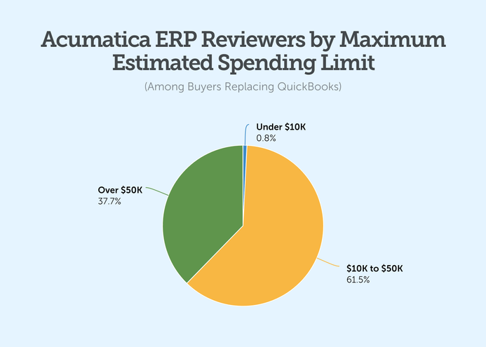 acumatica erp reviewers by maximum estimated spending limit