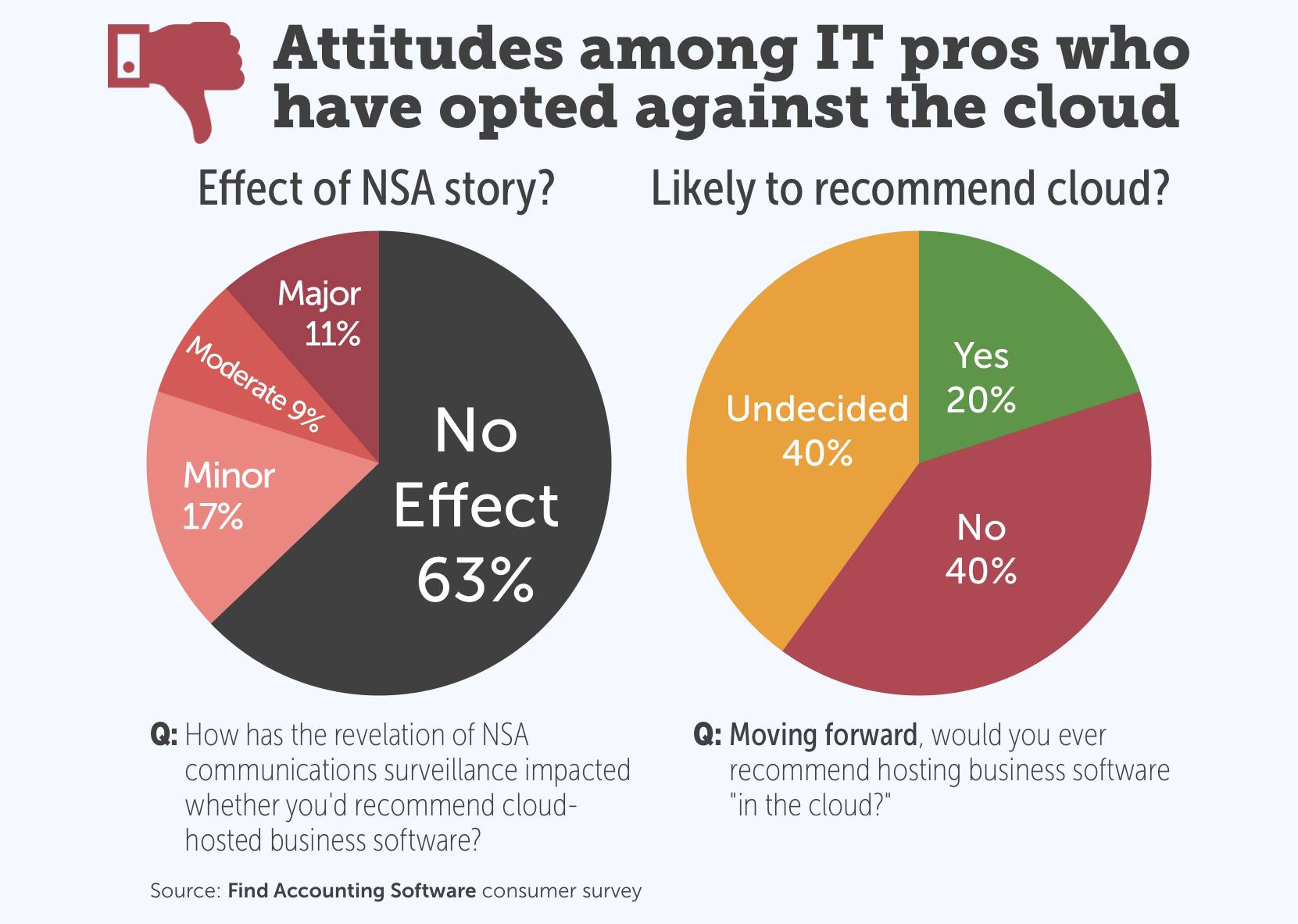 Attitudes among IT pros who have opted against the cloud