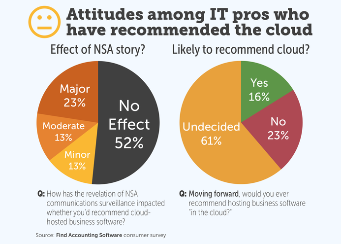 Attitudes among IT pros new to the cloud decision