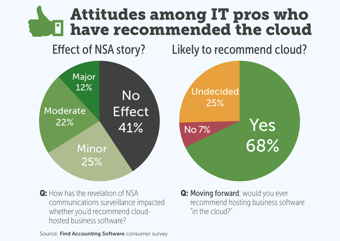 Attitudes among IT pros who have recommended the cloud