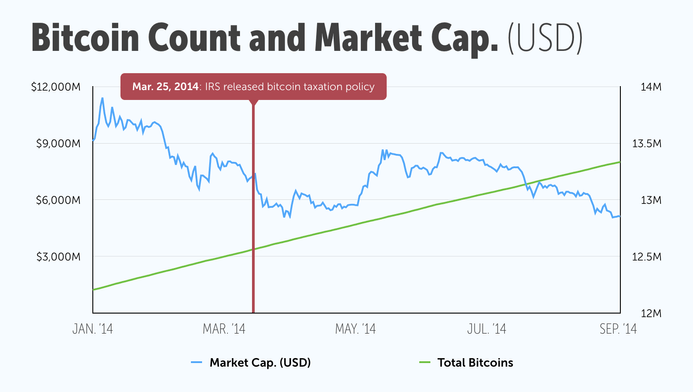 Multi y-axis line chart detailing bitcoin count and market cap (usd) in 2014