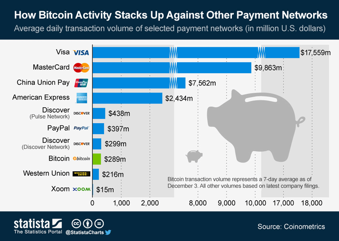 Infographic: How Bitcoin Activity Stacks Up Against Other Payment Networks