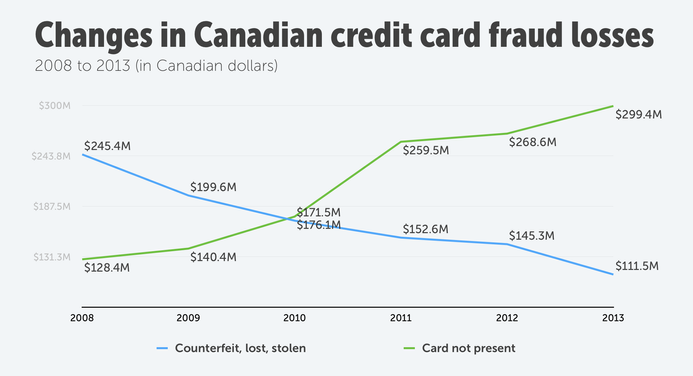 Changes in canadian credit card fraud losses by type from 2008 to 2013