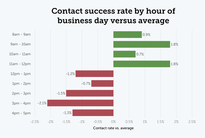 Contact success rate by hour of the business day versus the average