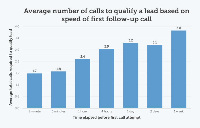 Average number of calls to qualify