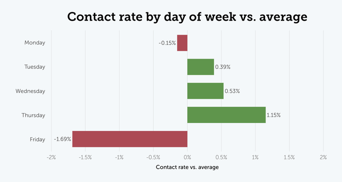 Contact rate by day of the week versus average