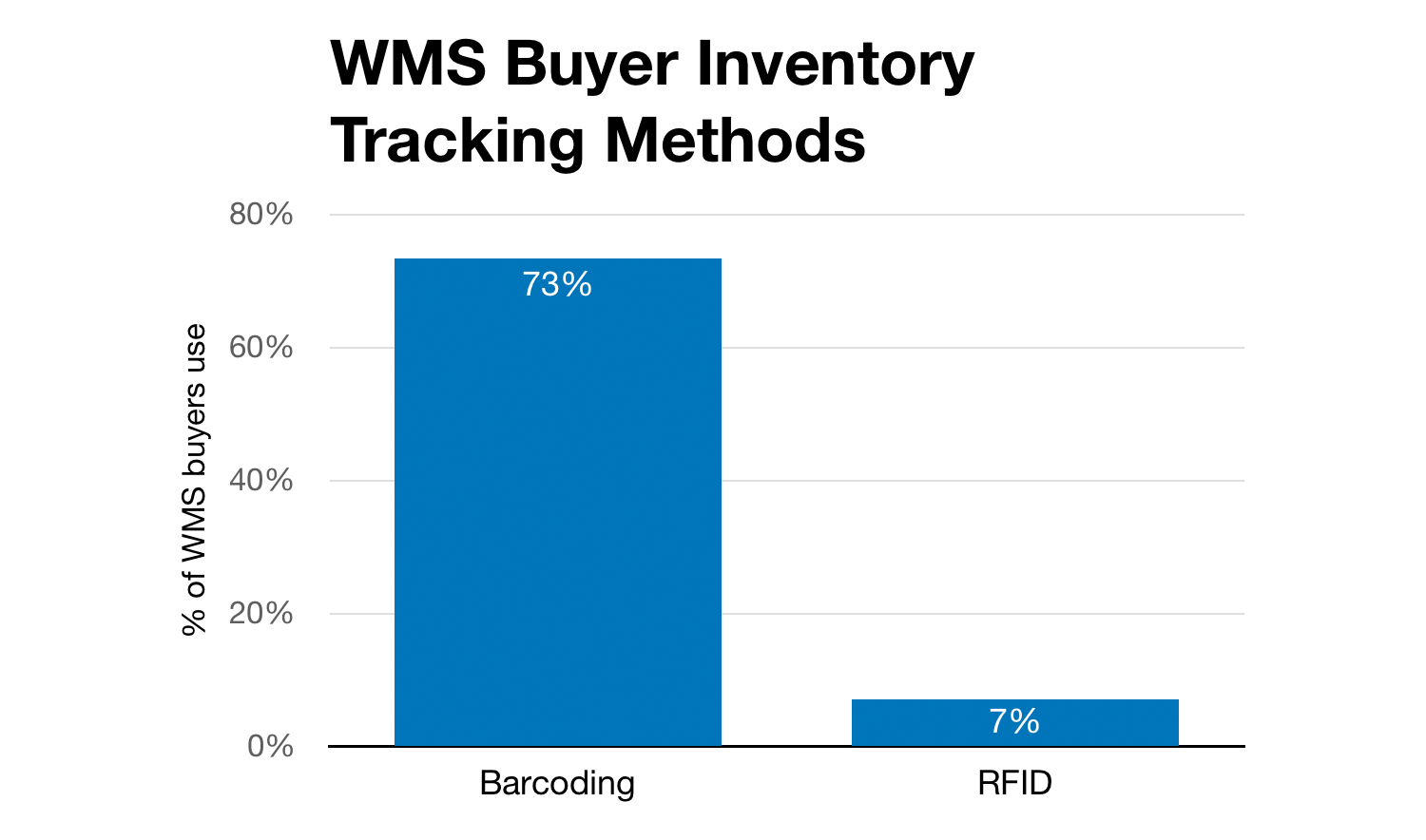 Chart of barcode vs. RFID preferences