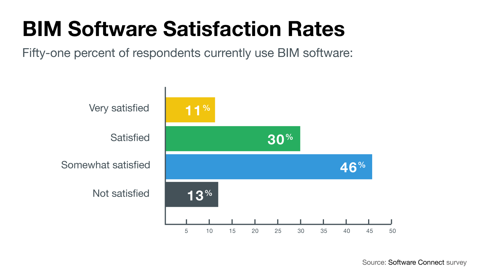 Chart of BIM software satisfaction rates