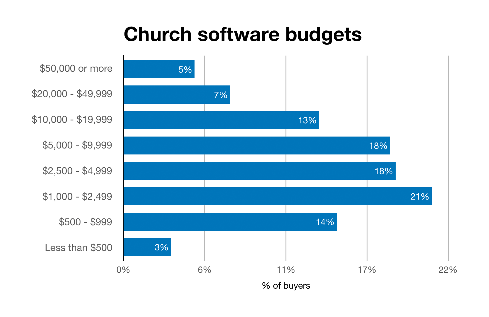 Chart of project budgets