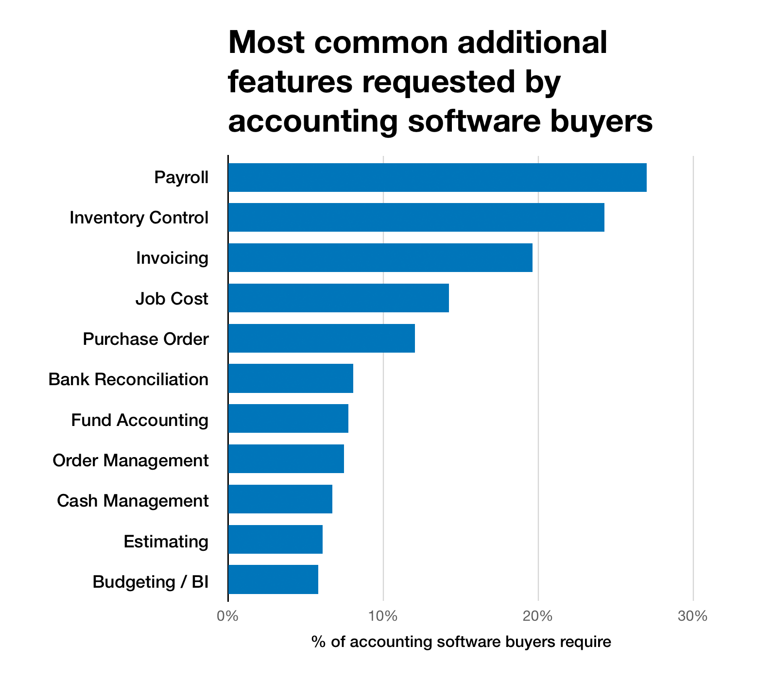 Chart of most common accounting software features