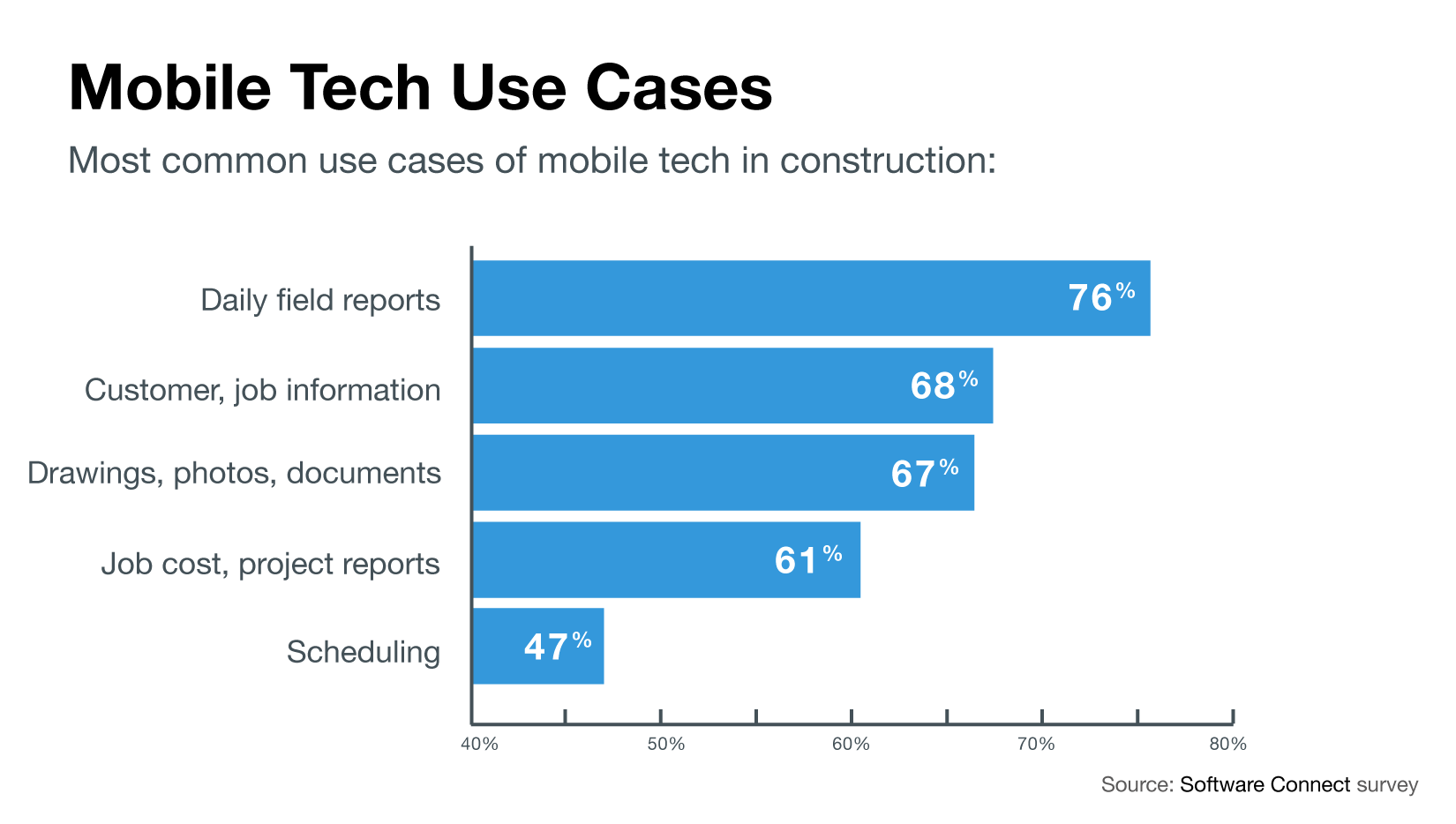 Chart detailing the most common use cases for mobile software in construction