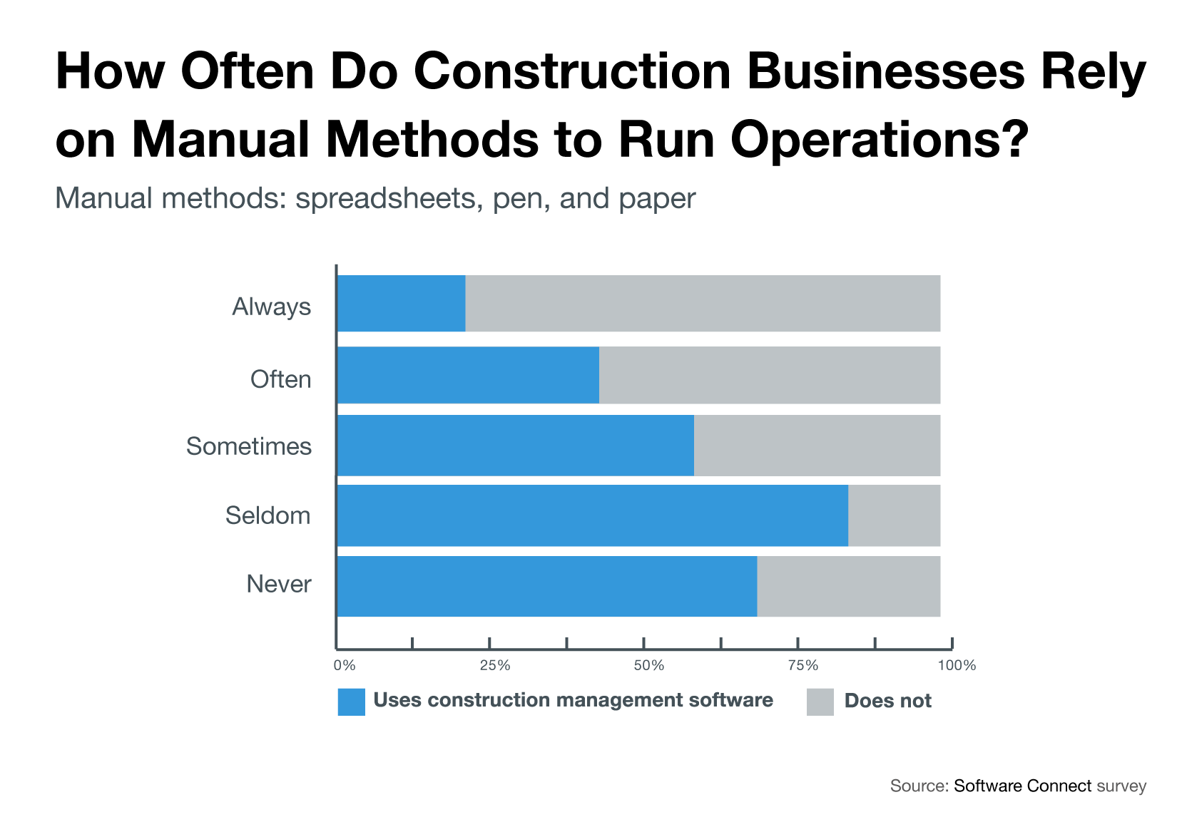 Chart comparing how frequently construction software users vs non-users rely on manual methods to run operations