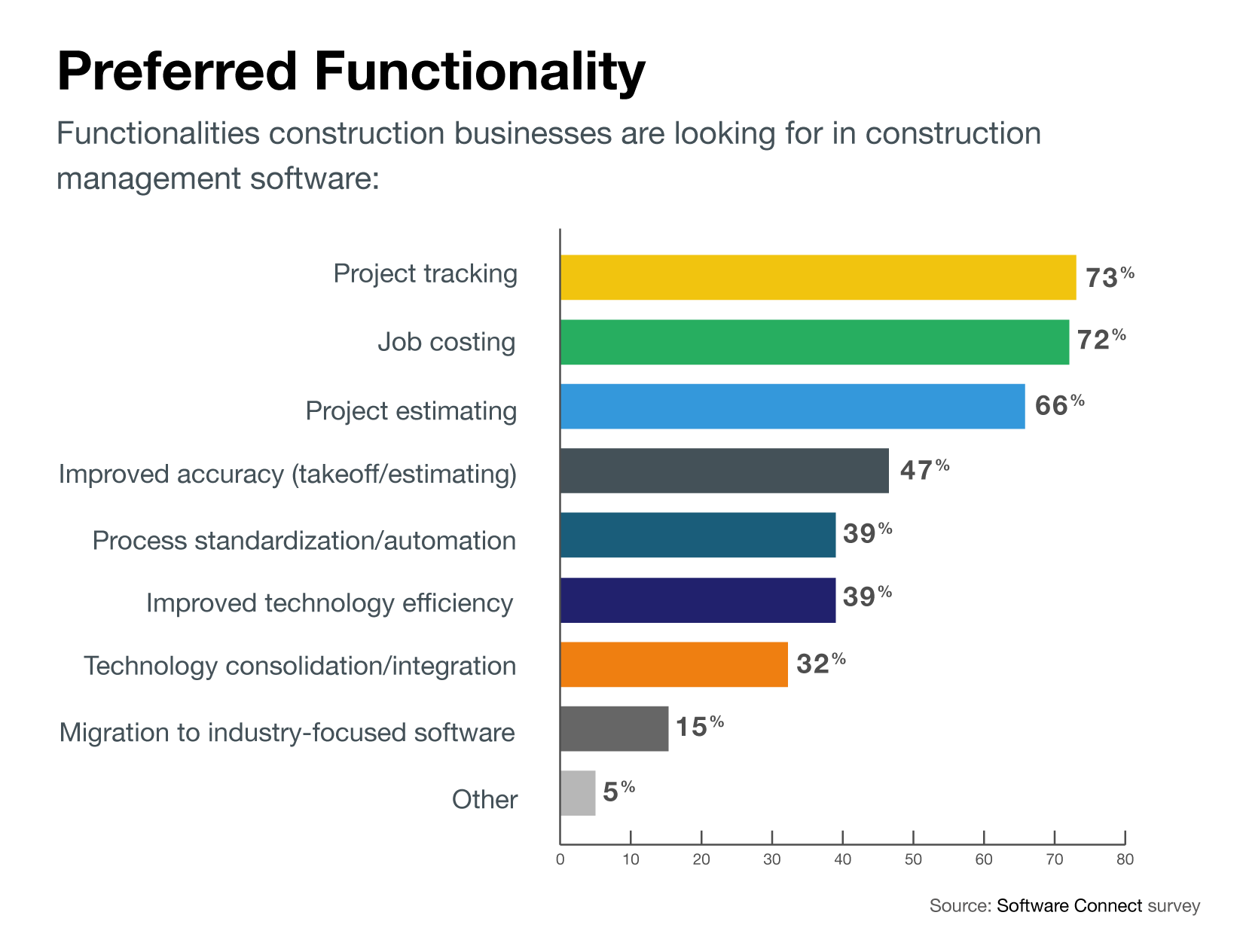 Chart of most popular features in construction management software