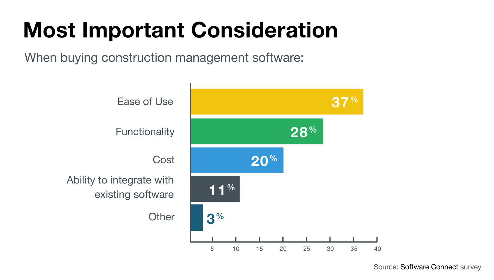 Chart of most important purchasing considerations for construction software