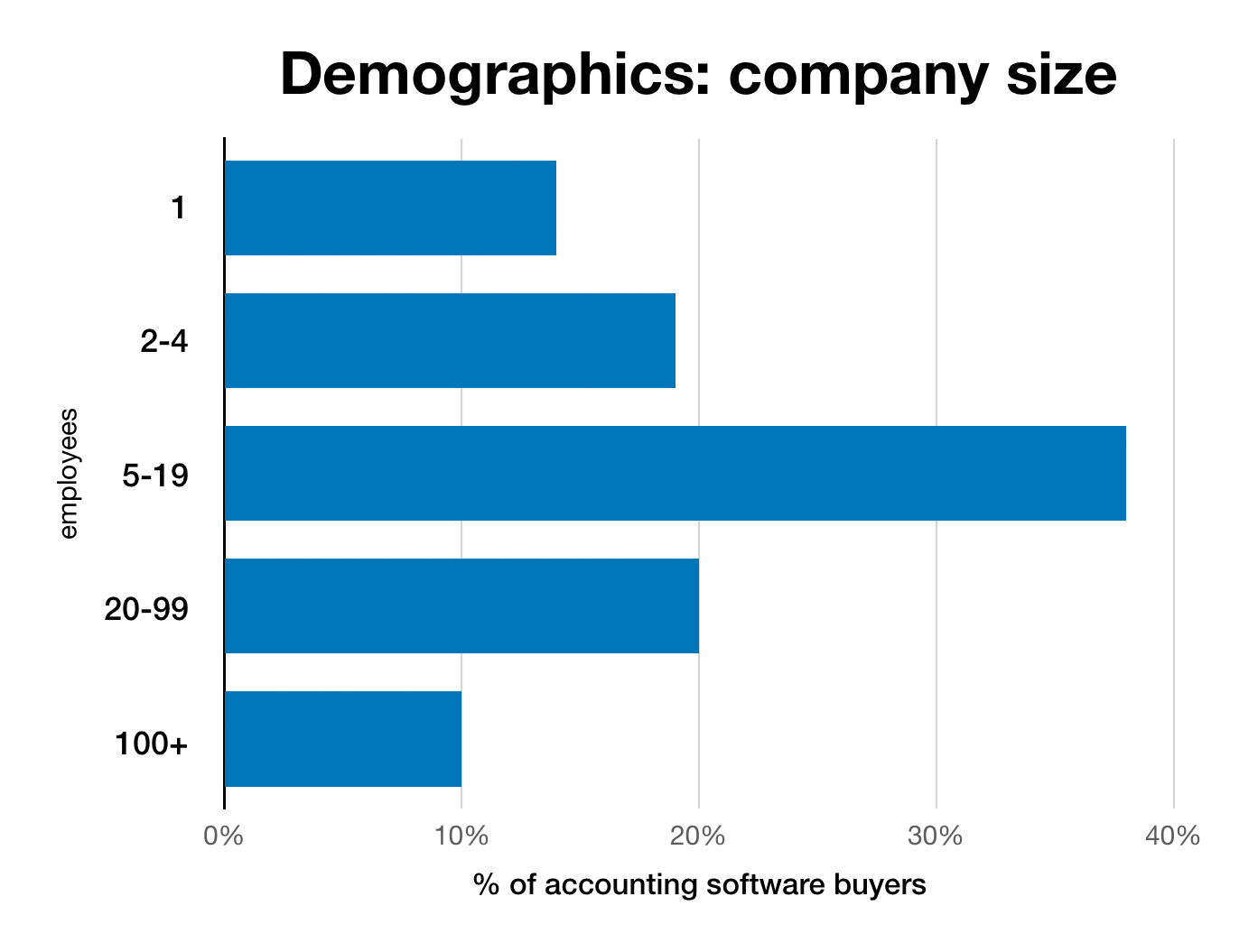 Chart of company size demographics
