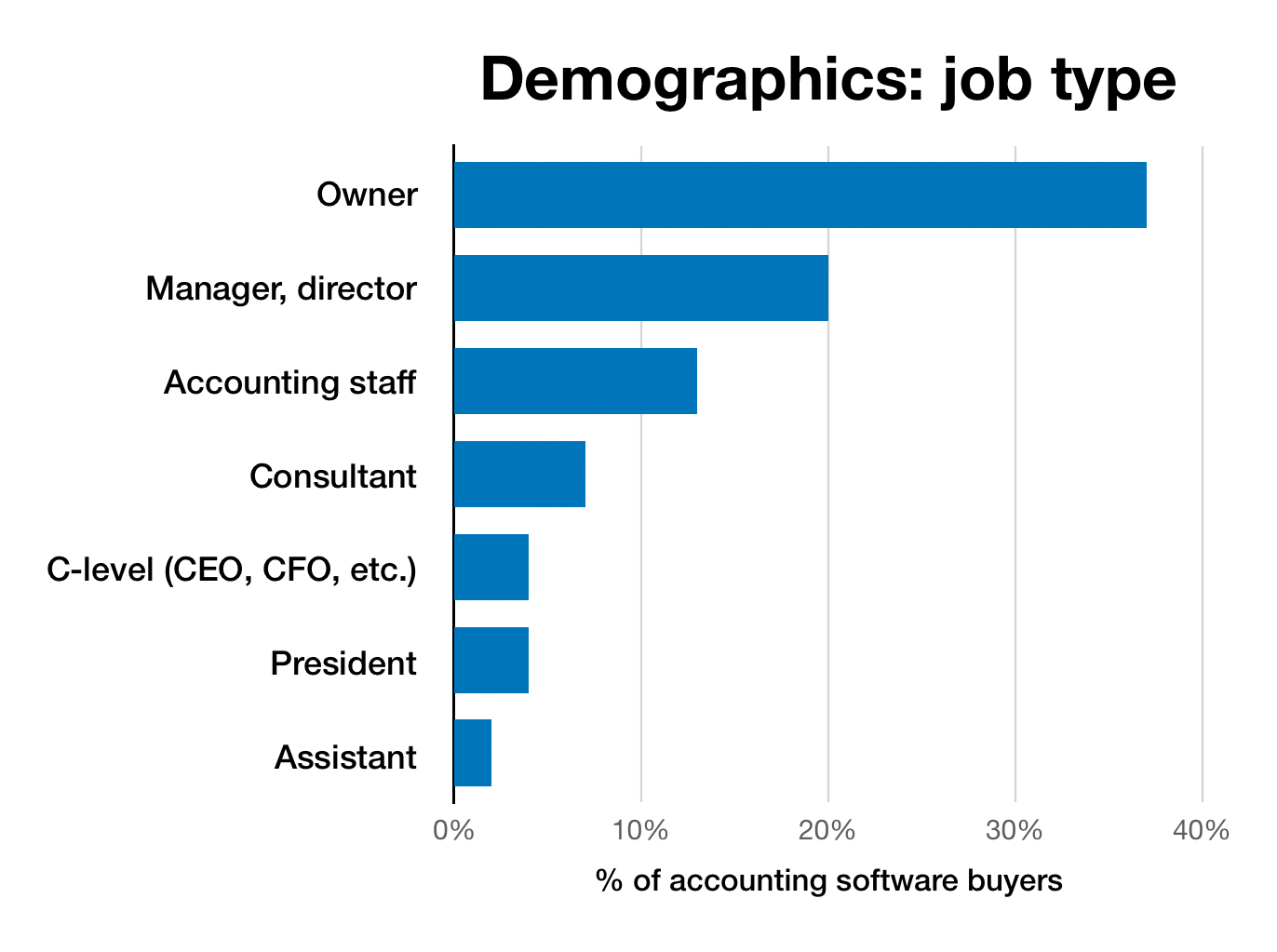 Chart of job type demographics