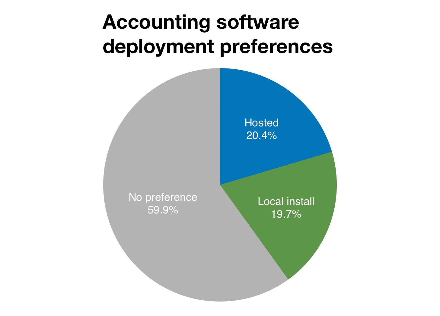 Chart of deployment preferences for accounting software