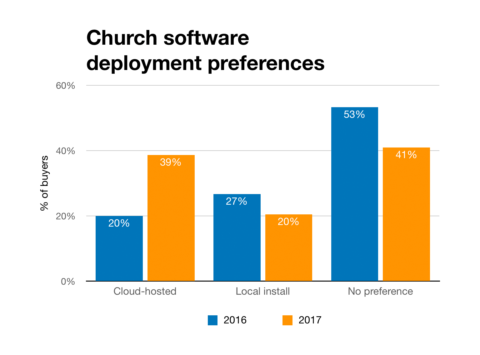 Chart of church software deployment preferences