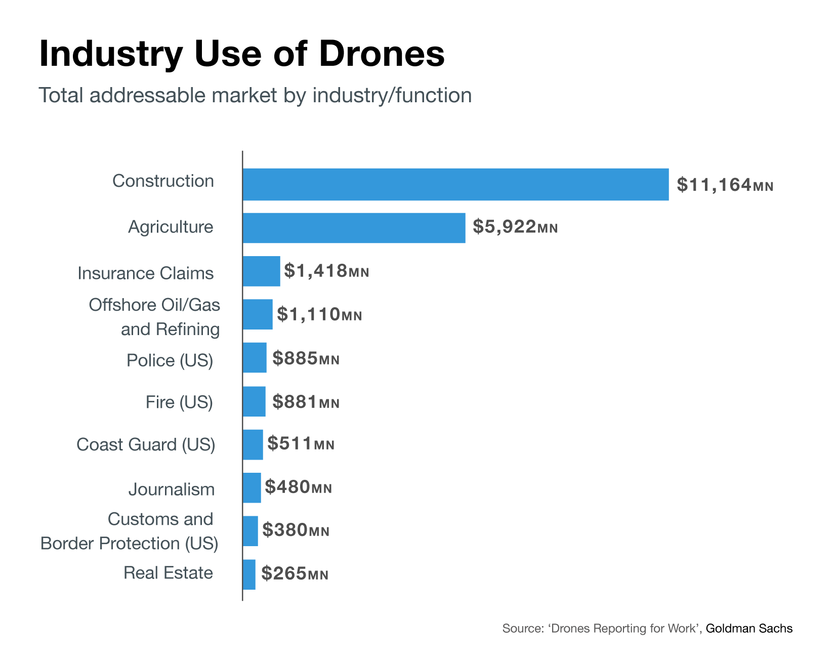 Chart of budgets for drone tech, industry-by-industry