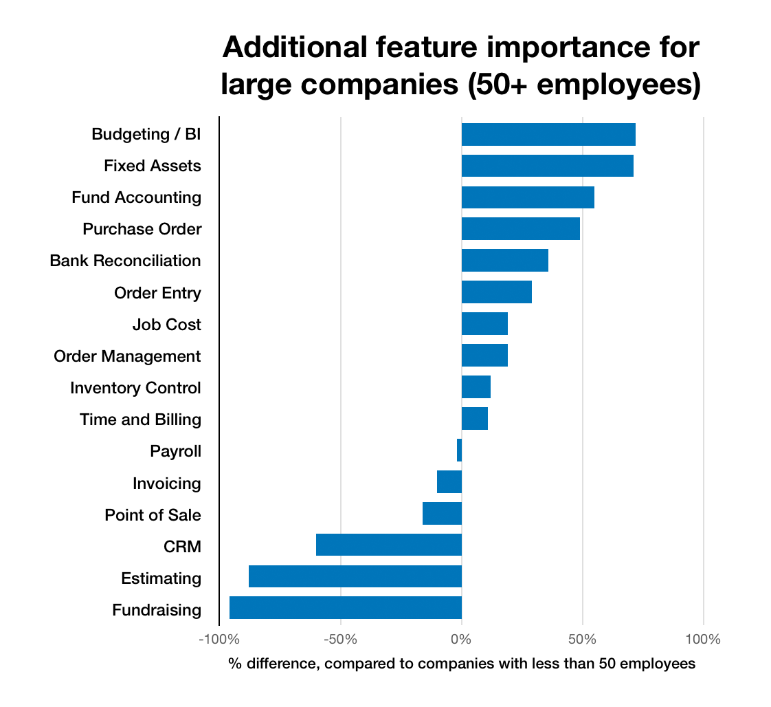 Chart of common required features for enterprise or large companies