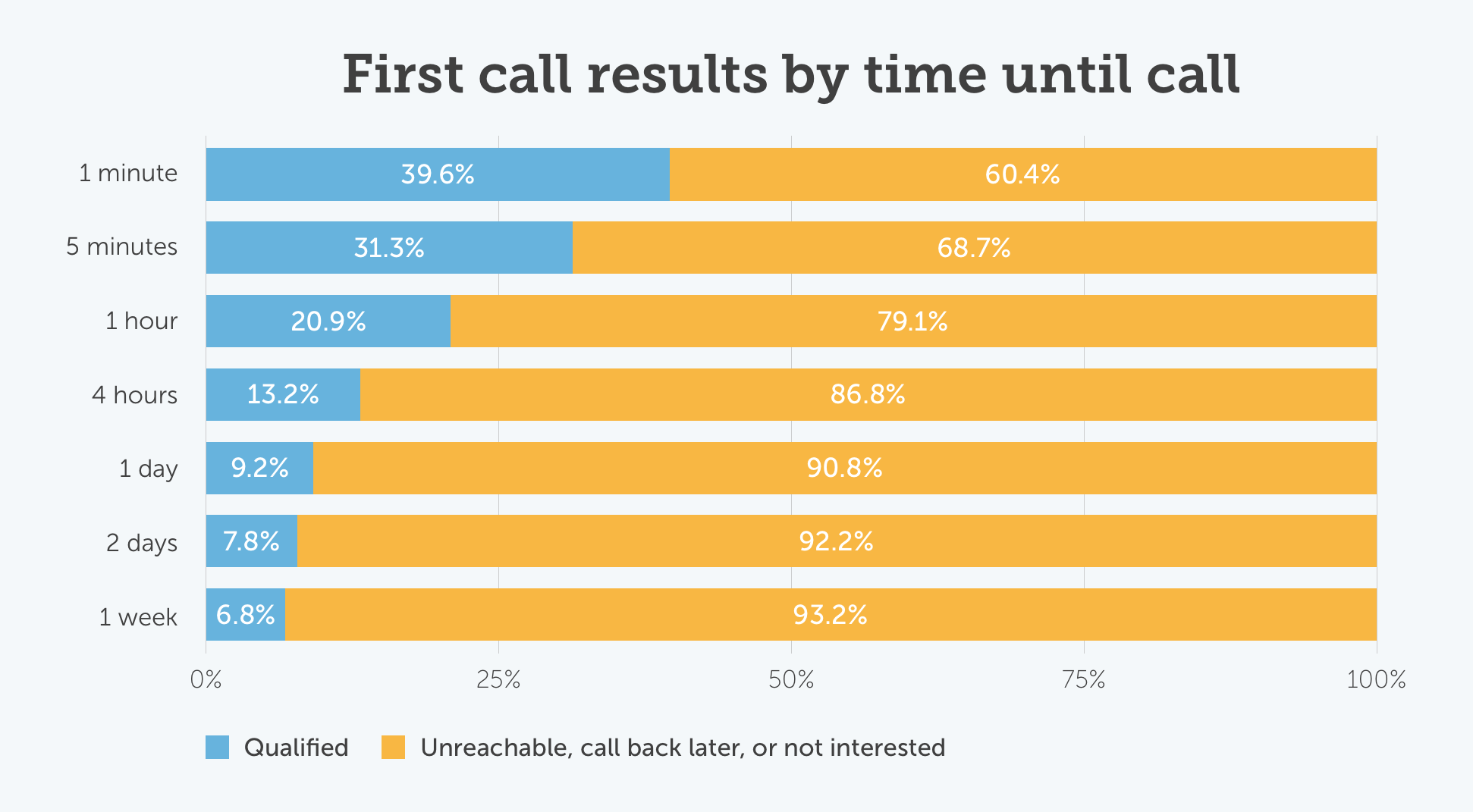 First call results by time until call