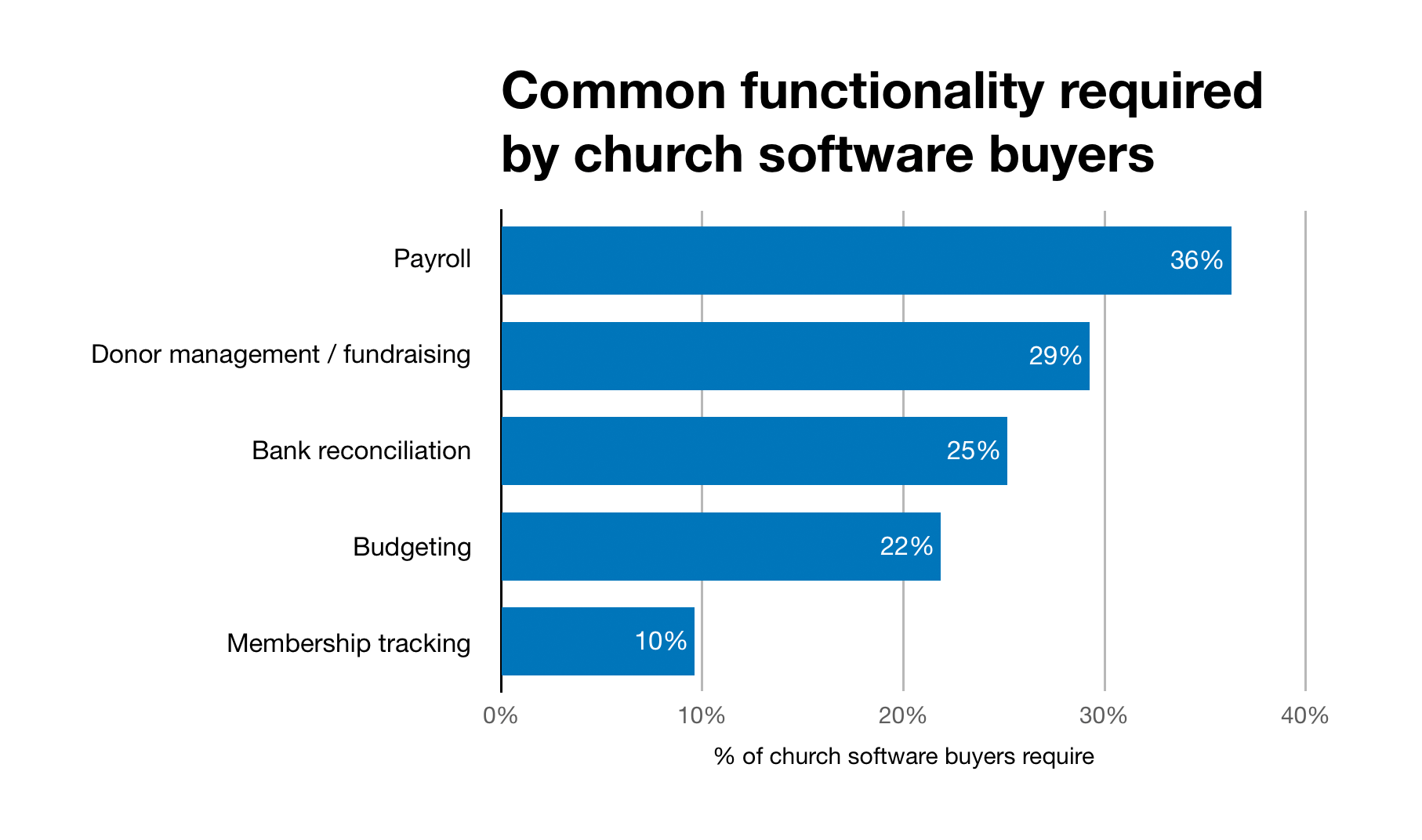 Chart of additional church software requirements