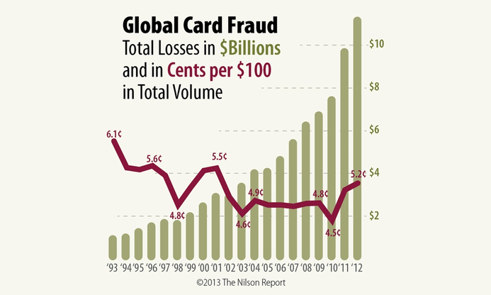 Global card fraud losses