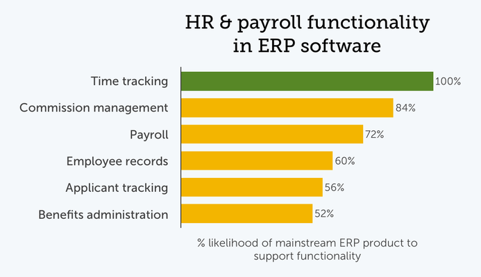 Chart of popular HR and payroll ERP modules