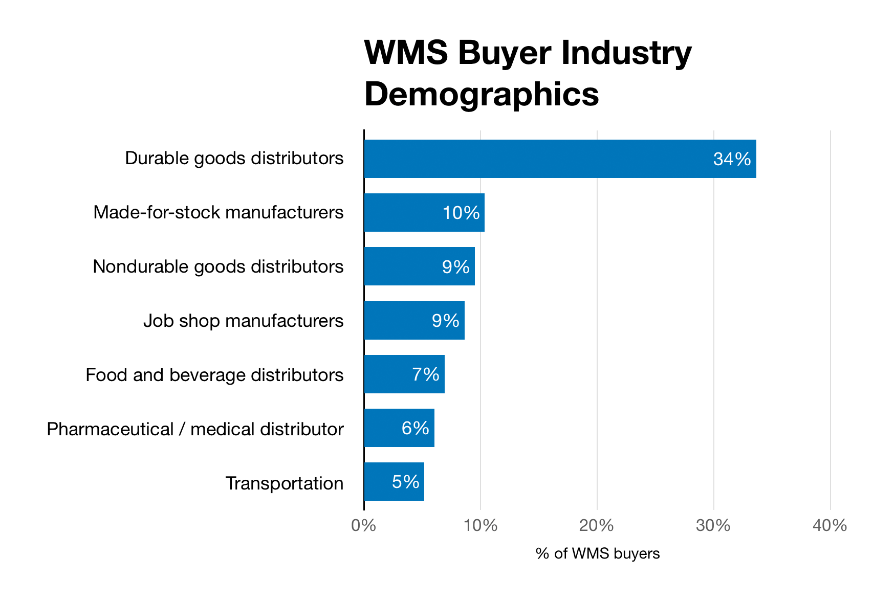 Chart of industry demographics in survey