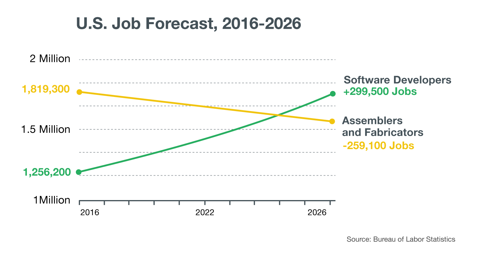 Chart of number of jobs for assemblers/fabricators vs software developers 2016-2026