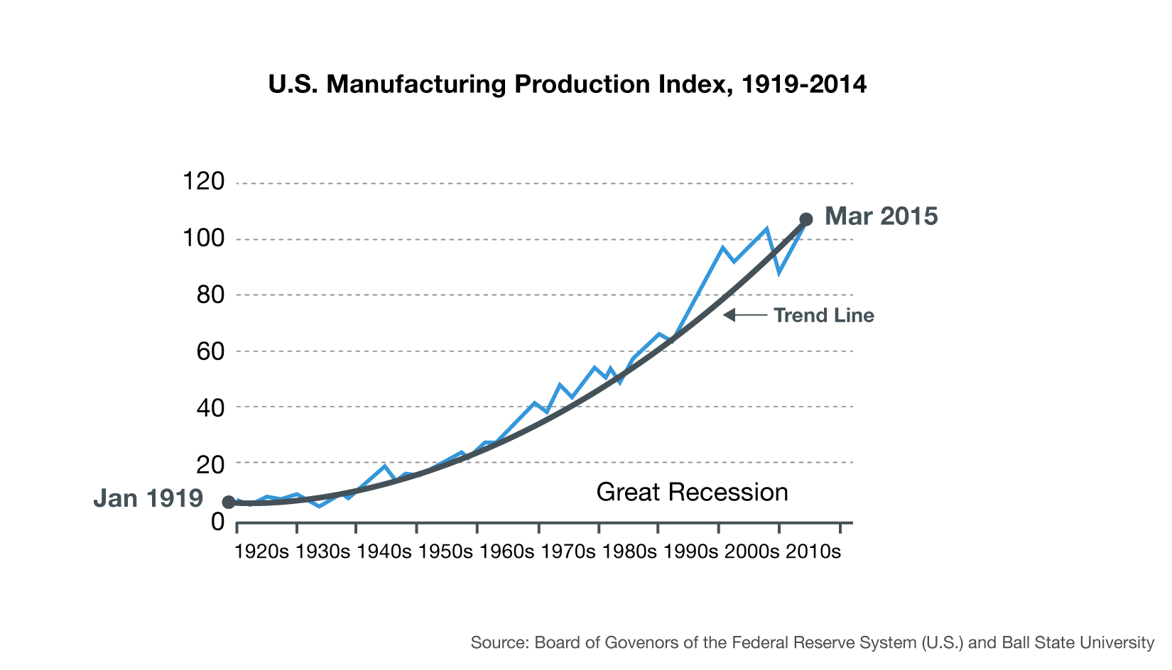 Chart of US manufacturing production index 1919-2014