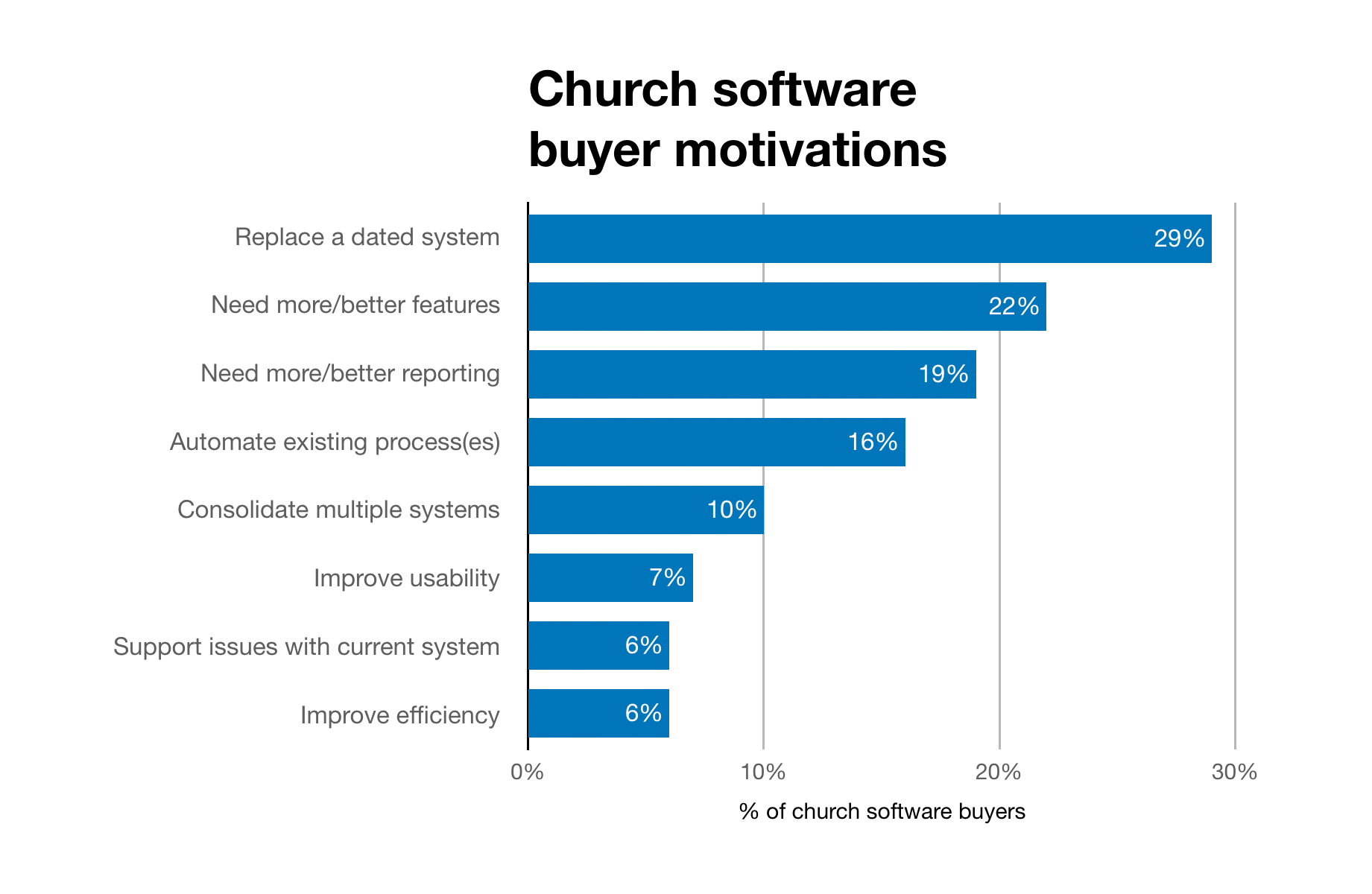 Chart of purchase motivations