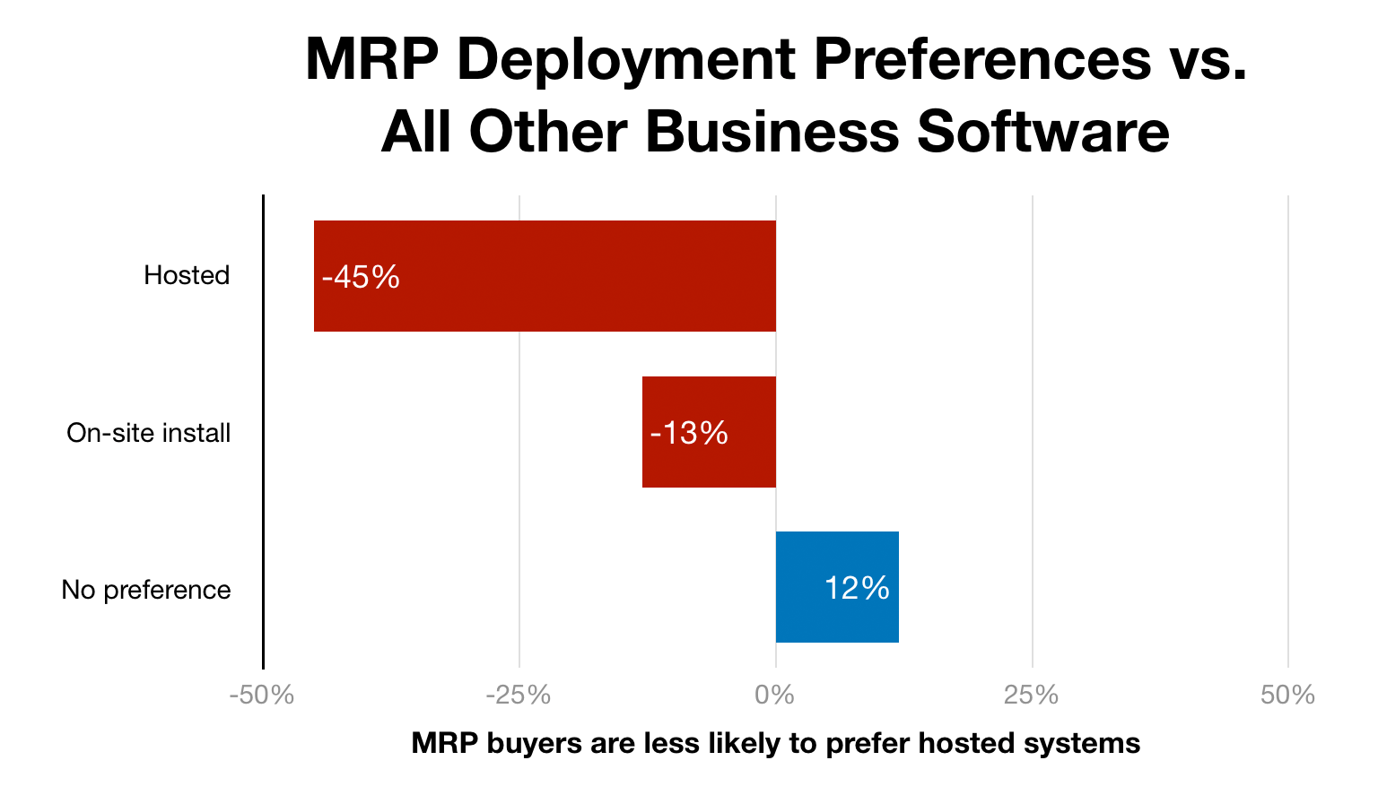 Chart of MRP deployment preferences compared to baseline