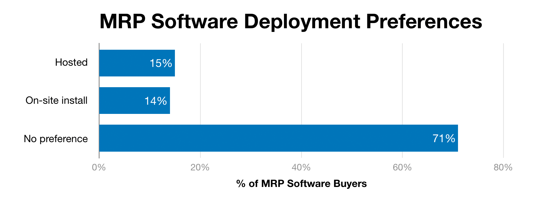 Chart of MRP deployment preferences
