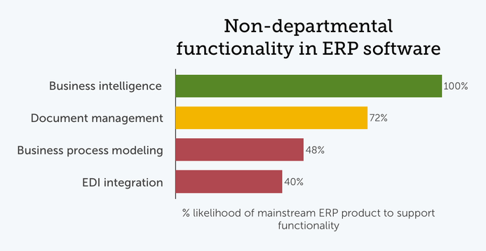 Chart of popular non-departmental ERP modules