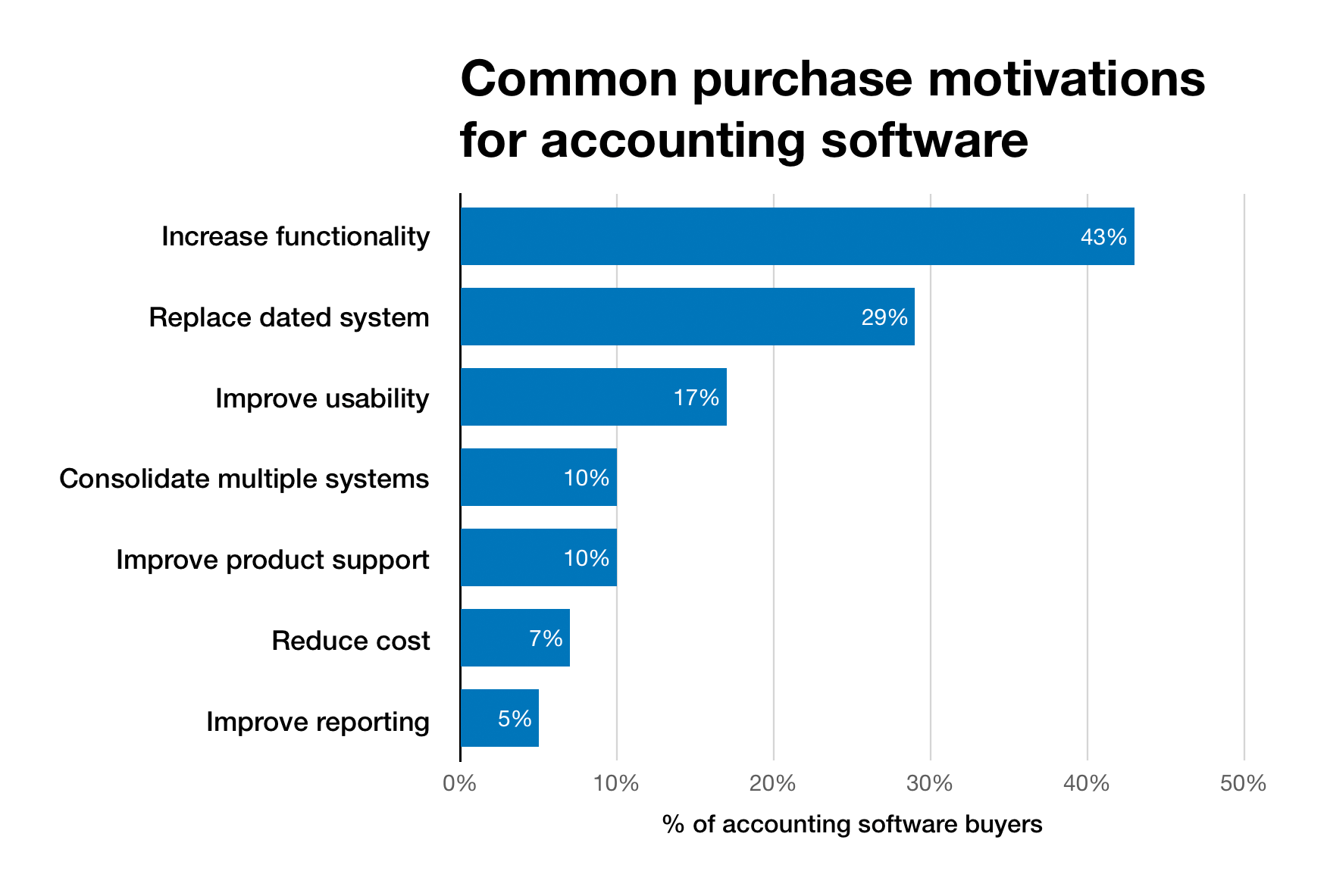 Chart of common purchase motivations for accounting software