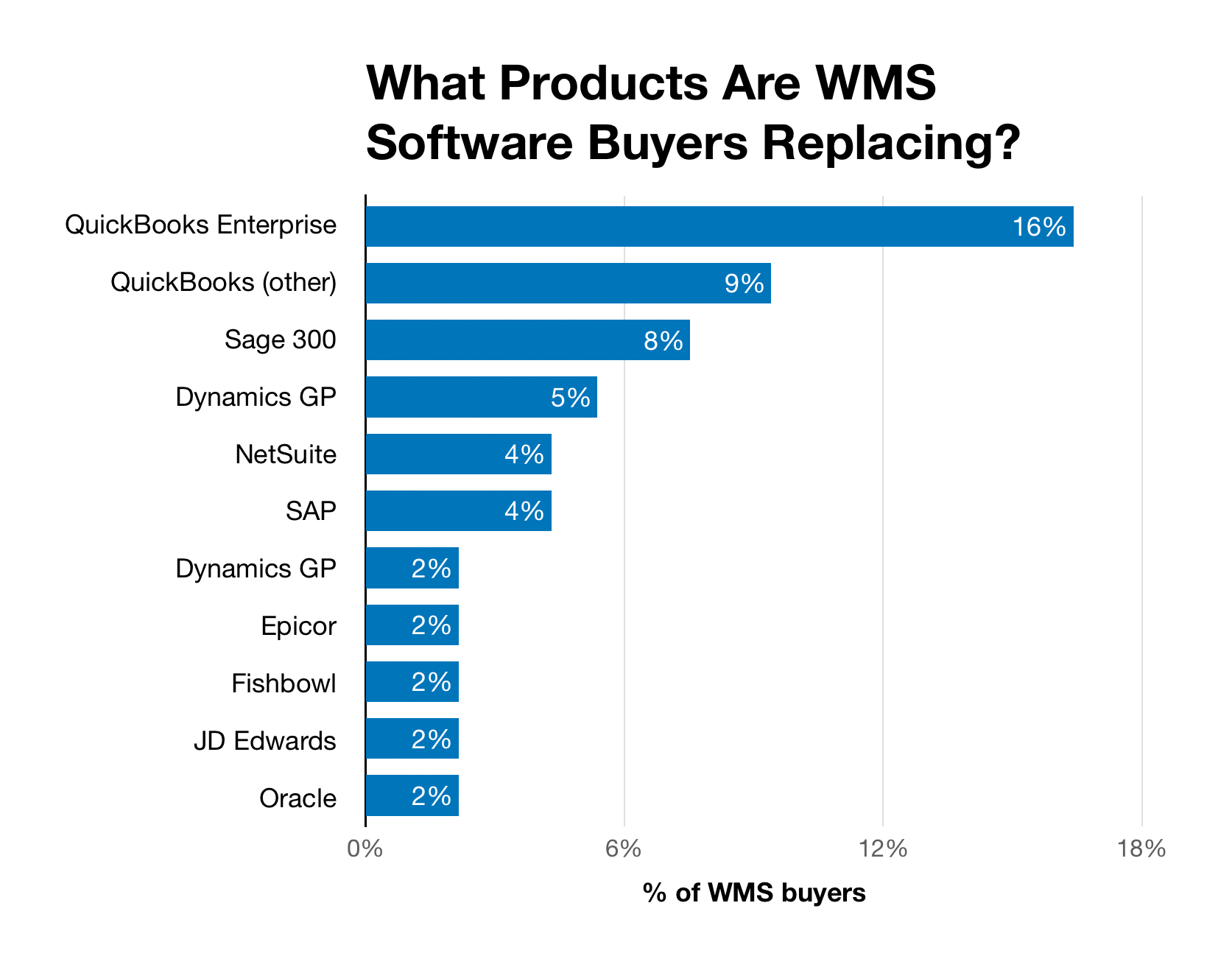Chart of products buyers are replacing