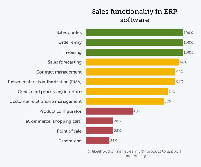 Chart of popular sales ERP modules