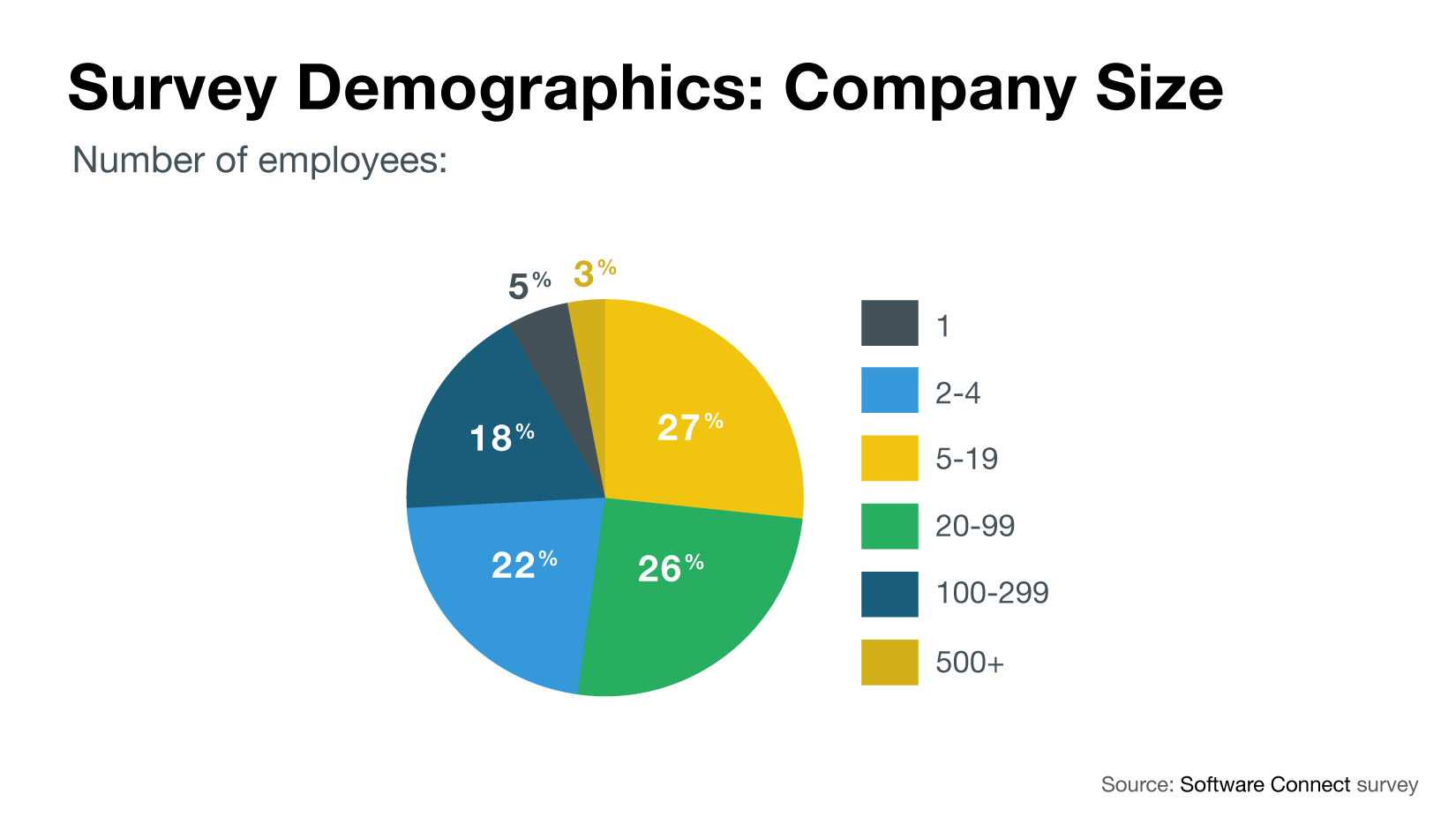 Company size demographics chart of construction companies surveyed