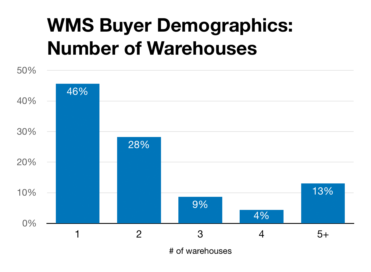 Chart of warehouse counts for WMS buyers