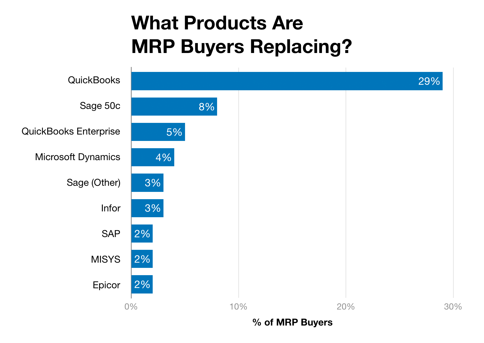 Chart of most common product MRP buyers are replacing