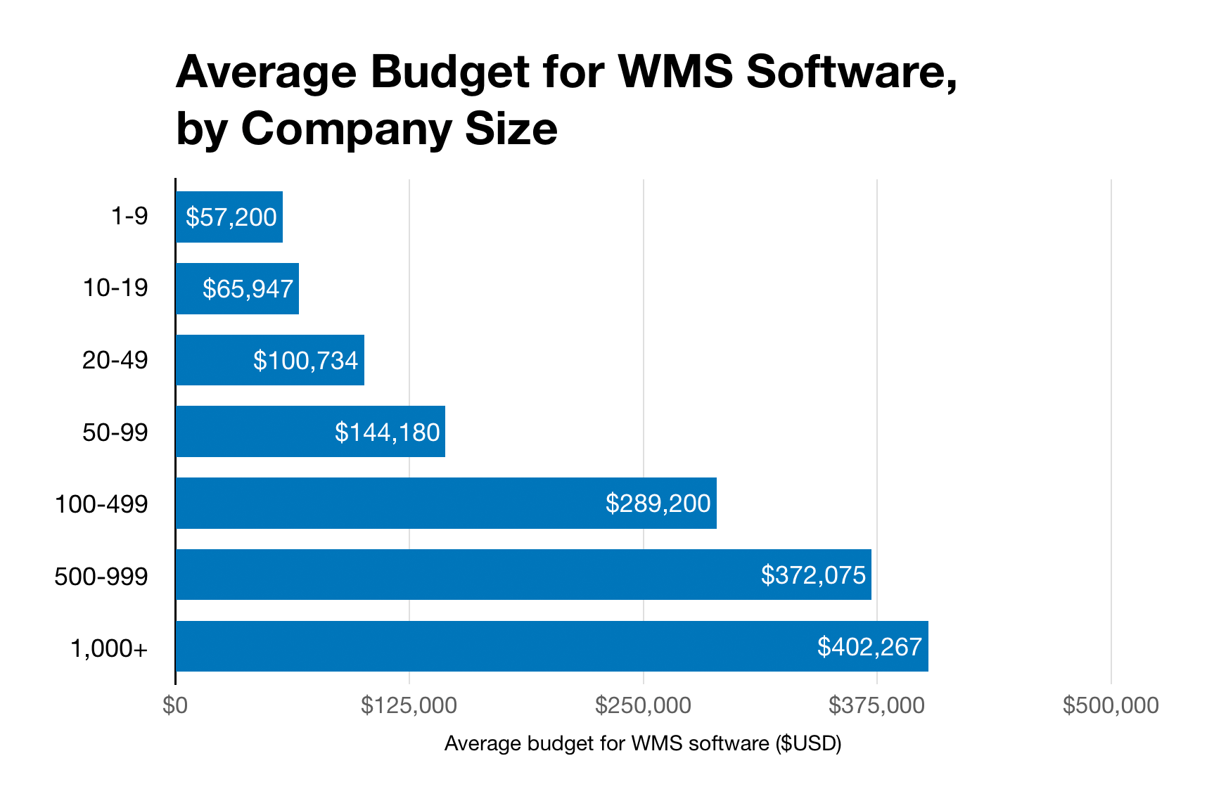 Chart of WMS software budgets by business size