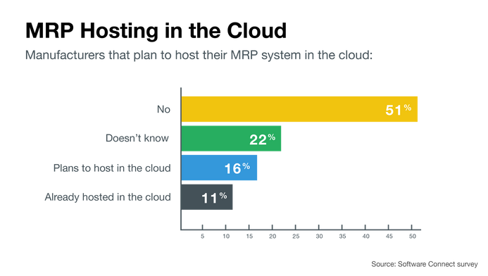 Plans to host MRP software in the cloud