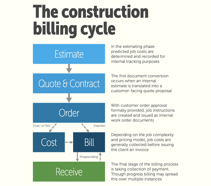 How to tame the construction billing cycle with software examining the construction billing cycle thecheapjerseys Gallery
