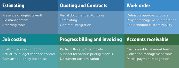 How To Tame The Construction Billing Cycle With Software - Invoicing software for construction