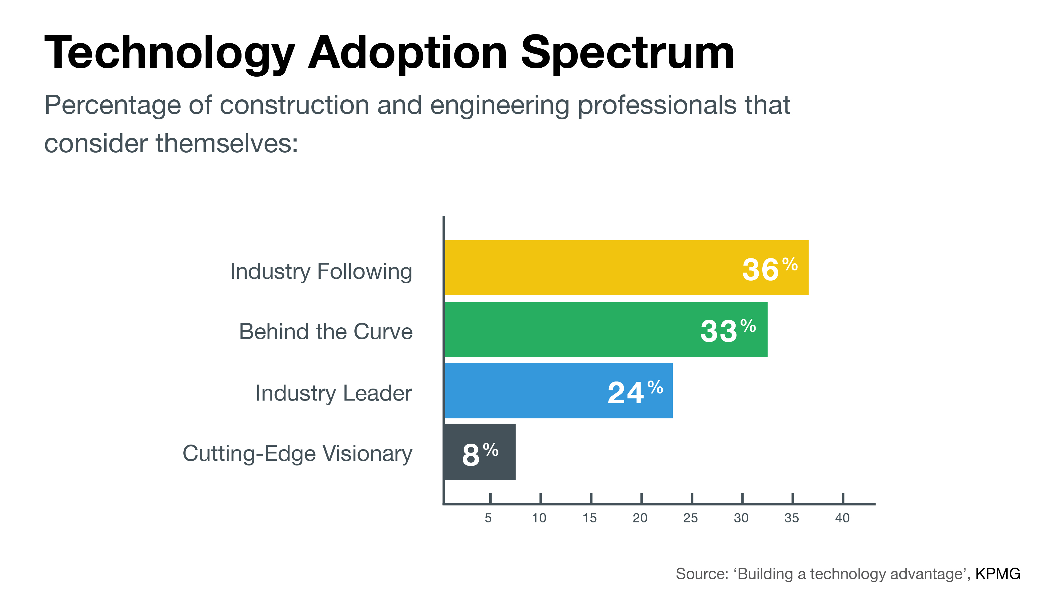 construction and engineering tech adoption spectrum