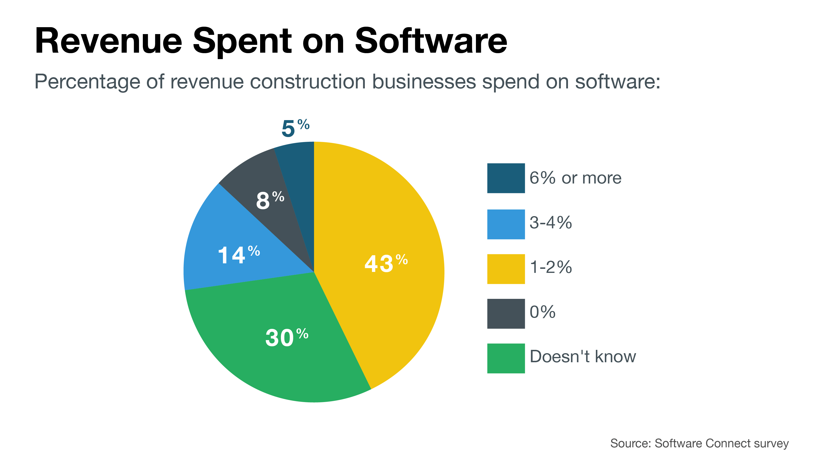 Percent of revenue construction business spend on software