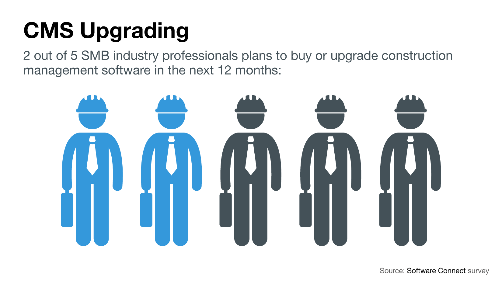2 out of 5 SMB construction businesses plan to buy or upgrade their construction management software in the next 12 months
