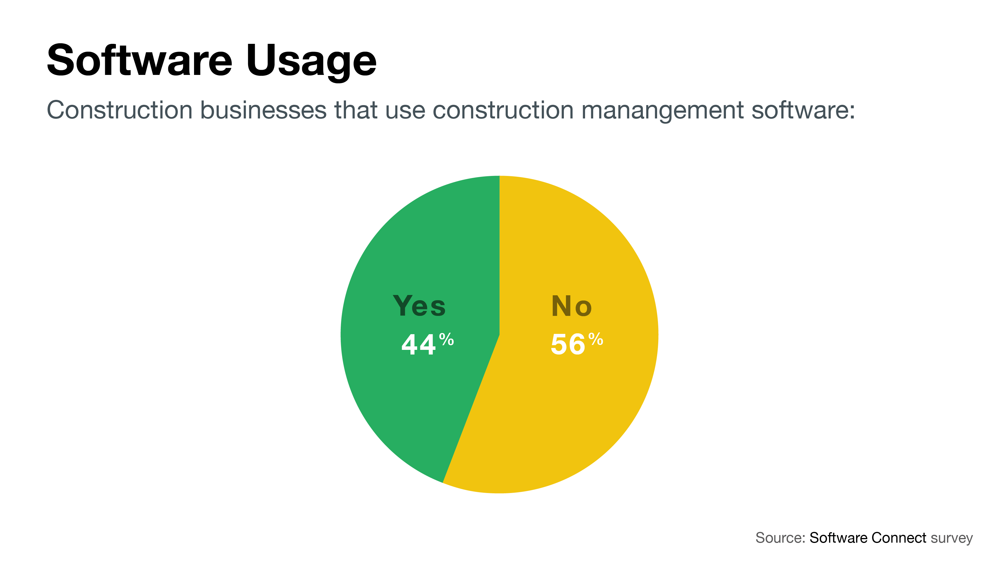 56% of construction businesses use construction management software